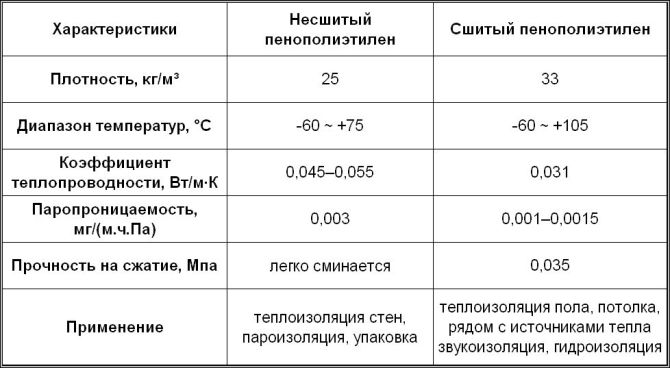 Характеристики пенополиэтилена